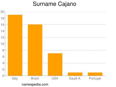 Surname Cajano