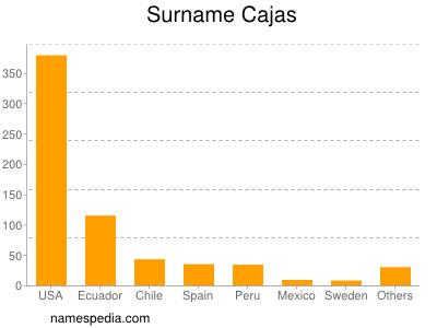 Surname Cajas