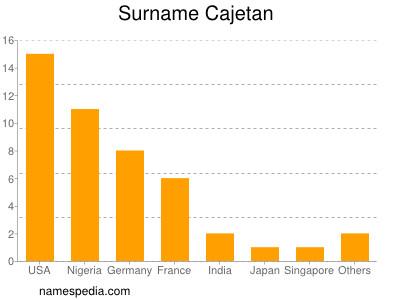 Surname Cajetan