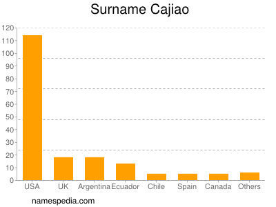 Surname Cajiao