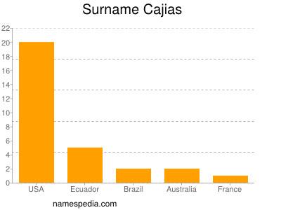 Surname Cajias