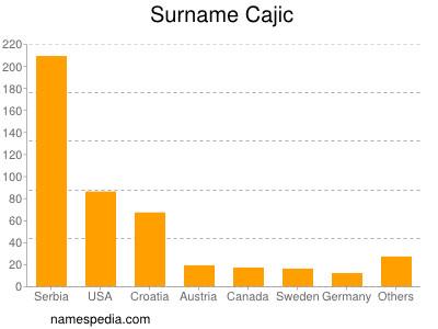 Surname Cajic