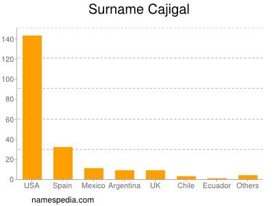 nom Cajigal