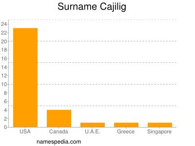 Surname Cajilig