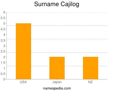 Surname Cajilog