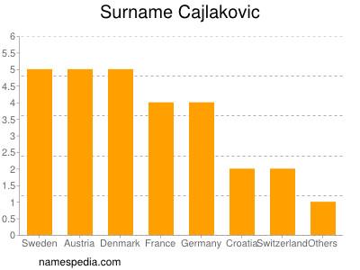 Surname Cajlakovic