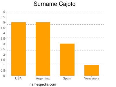Surname Cajoto