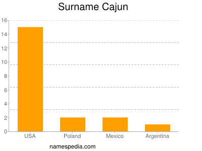 Surname Cajun
