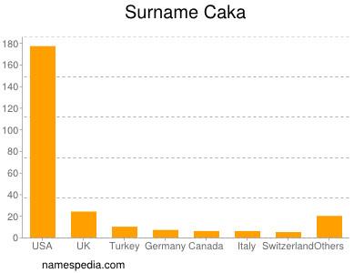 Surname Caka