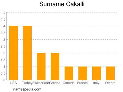 Surname Cakalli