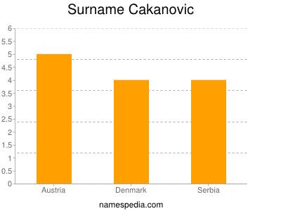 Surname Cakanovic