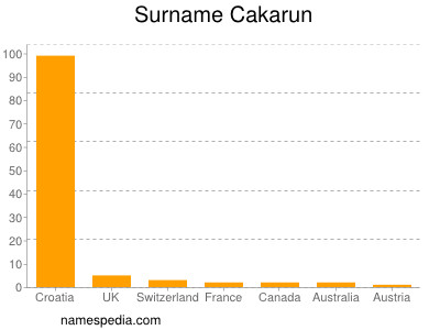 Surname Cakarun