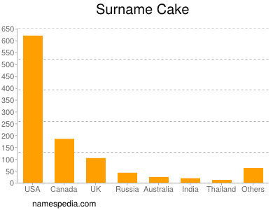 Surname Cake