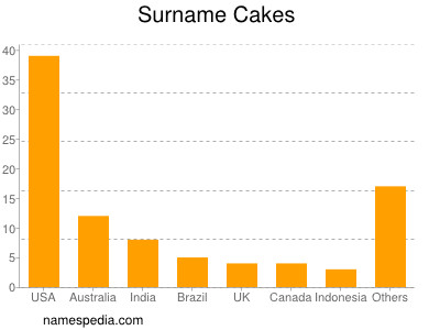 Surname Cakes
