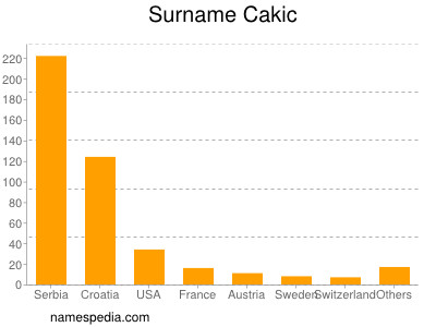 Surname Cakic