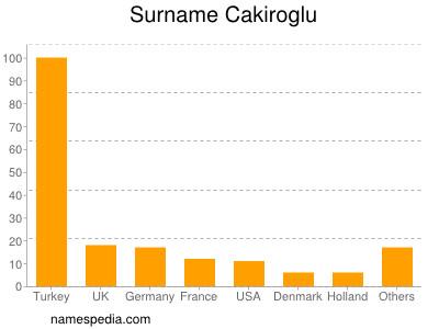 Surname Cakiroglu