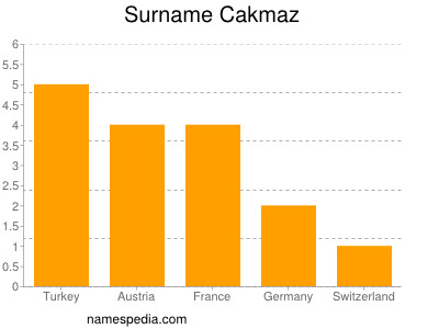 Surname Cakmaz