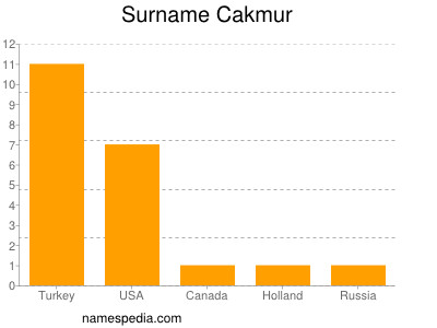 Surname Cakmur