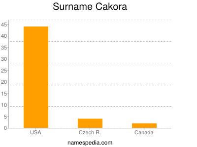 Surname Cakora