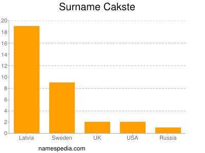 Surname Cakste
