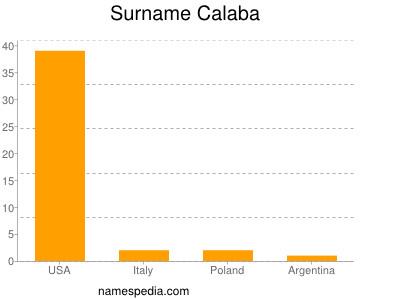 Familiennamen Calaba