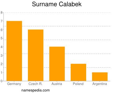 Surname Calabek