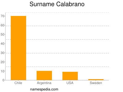Surname Calabrano