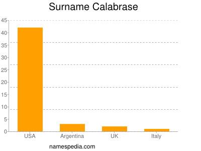 Surname Calabrase