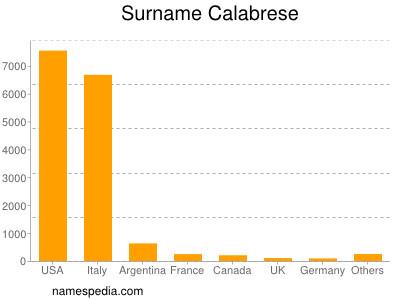 Surname Calabrese