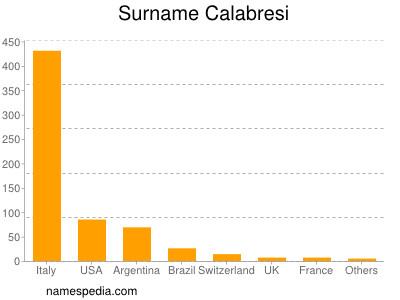 Surname Calabresi