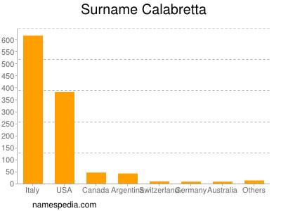 Surname Calabretta