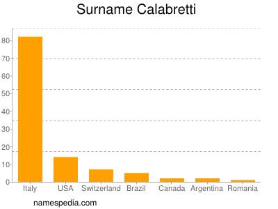 Surname Calabretti