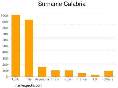 Surname Calabria
