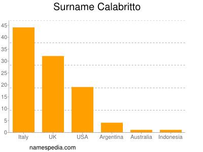 Surname Calabritto