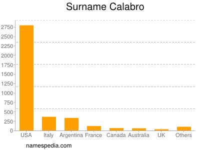 Surname Calabro
