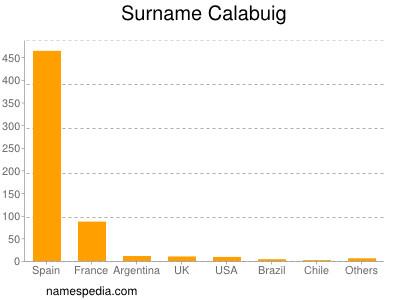 Surname Calabuig