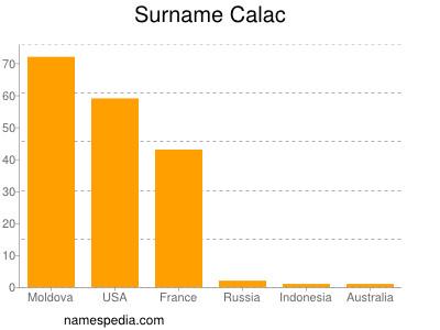 Surname Calac