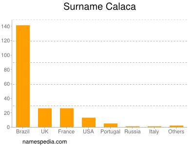 Surname Calaca
