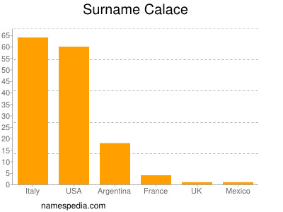 Surname Calace