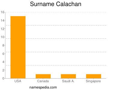 Surname Calachan