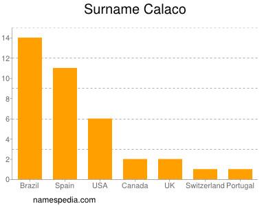 Surname Calaco