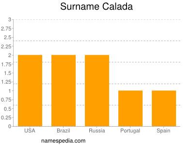 Surname Calada