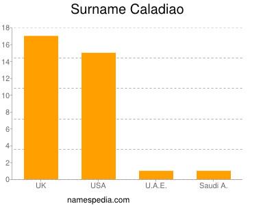 Surname Caladiao