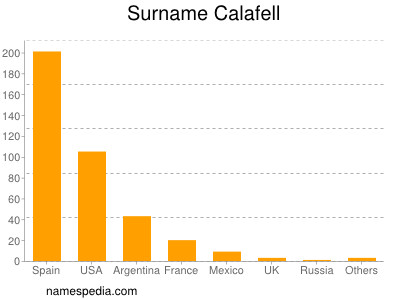 Surname Calafell