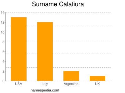 Surname Calafiura