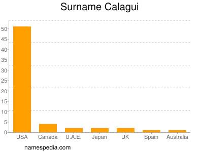 Surname Calagui