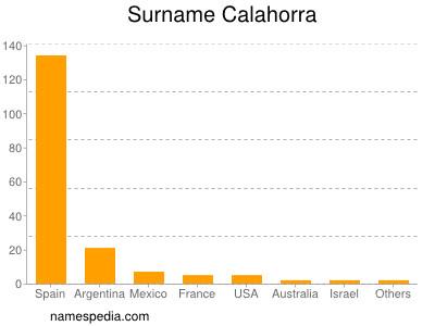 Surname Calahorra