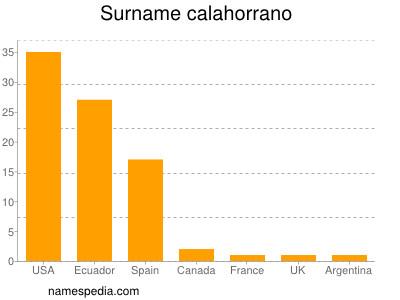 Surname Calahorrano