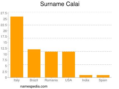 Surname Calai