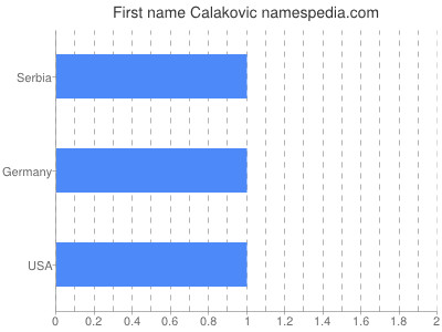 Given name Calakovic
